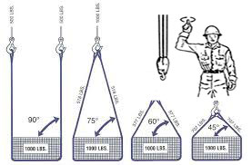 Signal Person / Rigging Training